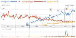 Google Trends での比較: WordPress, Movable Type, Joomla