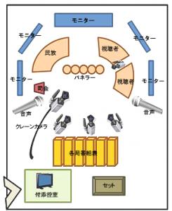 NHK 「テレビの、これから」 スタジオ見取り図