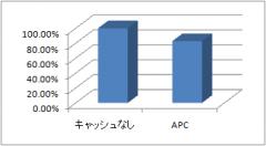 WordPress: APC ありとなしの比較