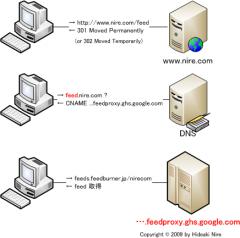 FeedBurner: feedproxy.google.com へ転送されるまで