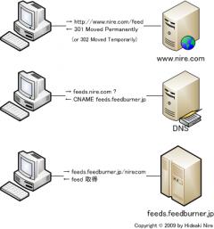 FeedBurner: feeds.feedburner.jp へ転送されるまで