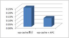 WordPress: wp-cache 単体と、APC 併用の比較