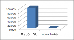 WordPress: wp-cache キャッシュありとなしの比較