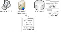 WordPress, Web サーバ, SQL サーバ