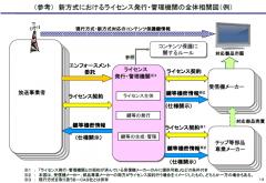 新方式におけるライセンス発行・管理機関の全体相関図 (例)