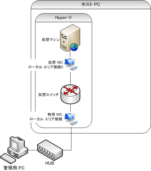 Hyper-V: 物理 NIC と仮想 NIC