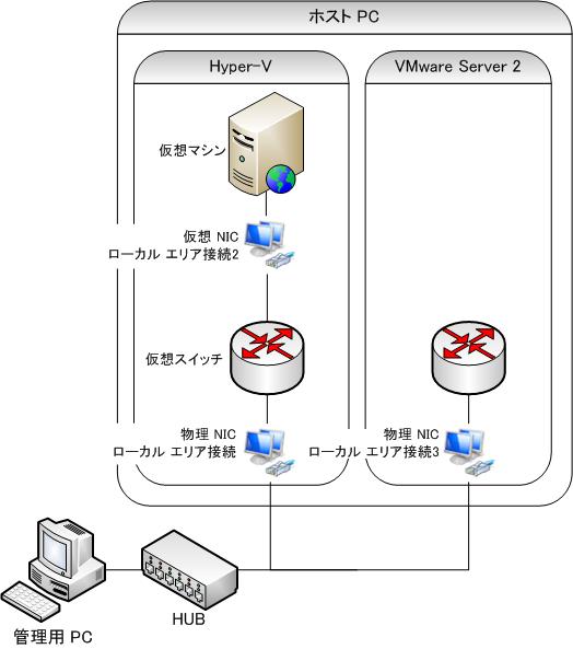 Hyper-V + VMware Server: 物理 NIC を 2つにして対応した場合