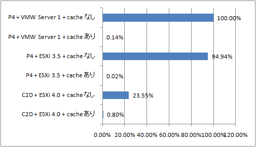 VMware Server vs. ESXi: ab コマンドの Time per request 比較