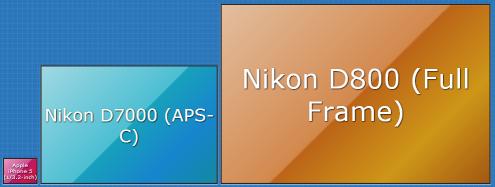 カメラのセンサーサイズ比較: iPhone 5 vs. APS-C vs. フルサイズ