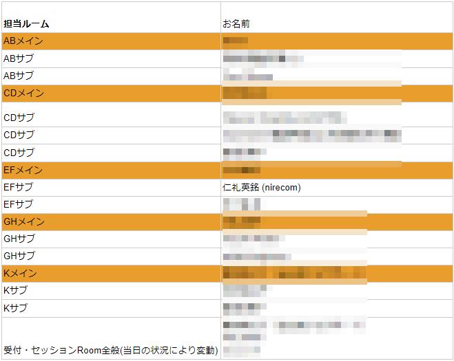 WordCamp Tokyo 2019: 撮影ルーム割当表