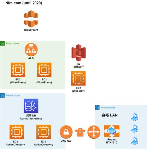 Nire.com ネットワーク構成図 2020/12