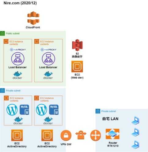 Nire.com ネットワーク構成図 2021/01